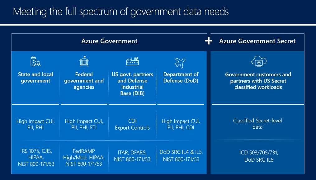 Latest Azure News: Government Secret data centers