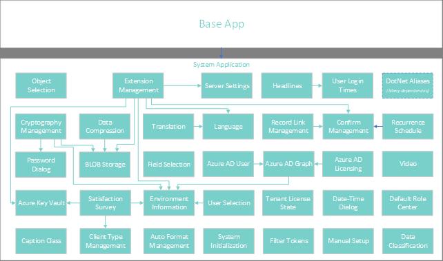 Microsoft Dynamics 365 Updates: Industry accelerators