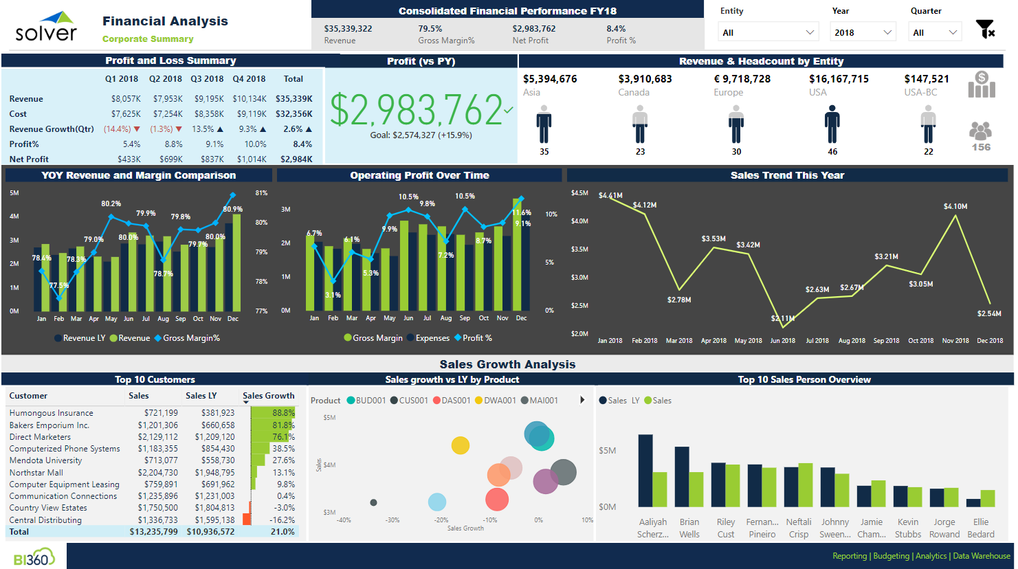 Dashboards and Data: How Power BI connectors help SMBs round