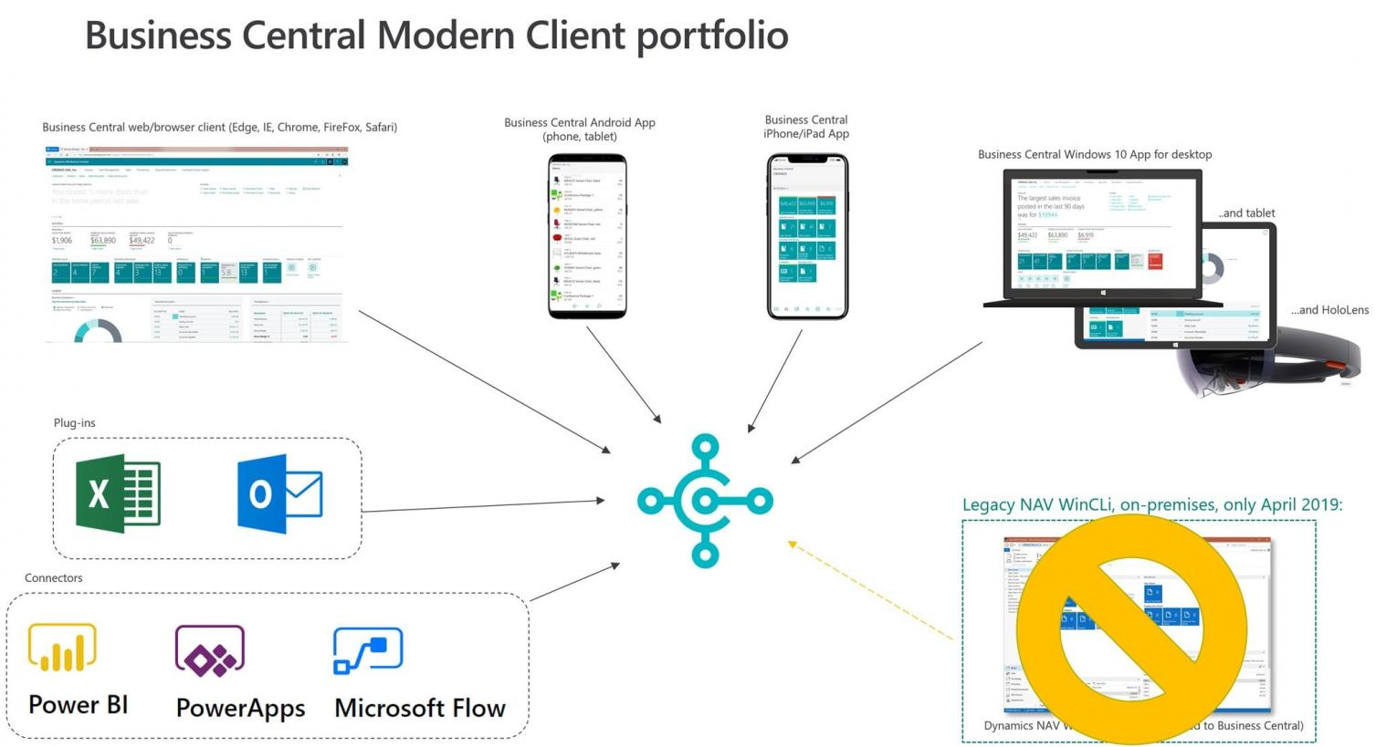 Microsoft preps Dynamics 365 Business Central partners for