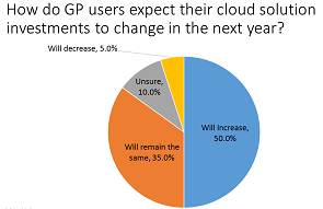 How Microsoft Dynamics GP users expect their cloud solution investments to change in the next year