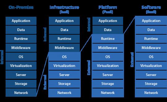 Deploying Microsoft Dynamics NAV on Azure: Performance best
