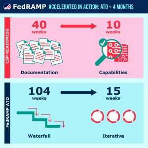 FedRAMP Accelerated