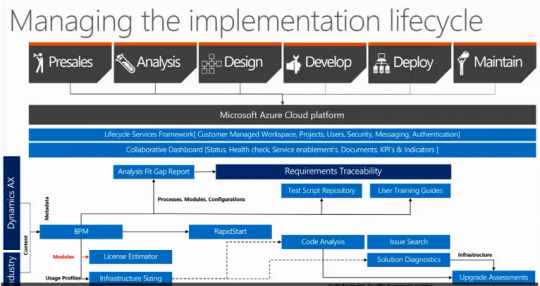 Microsoft Dynamics AX Lifecycle Services Phases