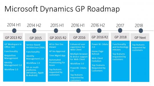 Microsoft Dynamics GP Roadmap 2016