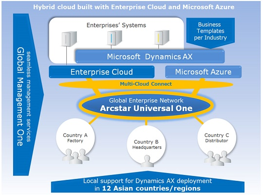 NTT Com hybrid built with Enterprise Cloud and Microsoft Azure