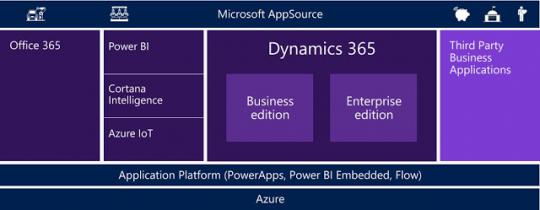 Microsoft Dynamics 365 and AppSource