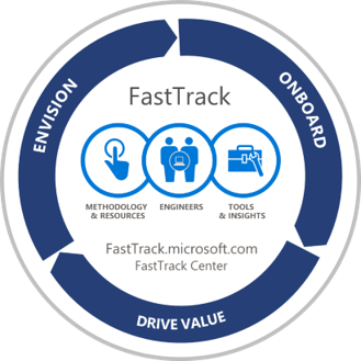 Microsoft FastTrack for Dynamics 365