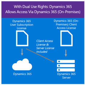Microsoft Dynamics 365 Dual Use Rights