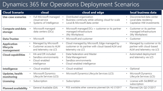 Microsoft Dynamics 365 for Operations Deployment Scenarios