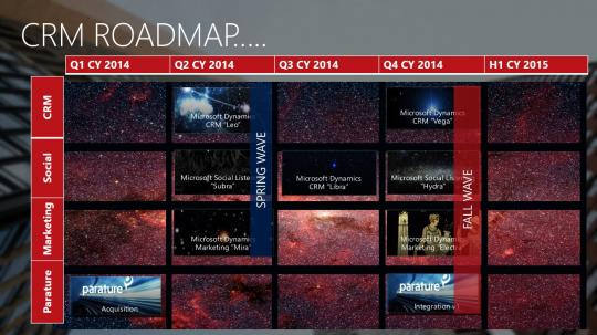 Microsoft Dynamics CRM Roadmap 2014-2015