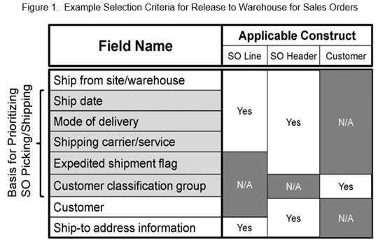 Example Selection Criteria for Release to Warehouse for Sales Orders