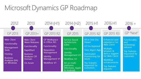 Microsoft Dynamics GP Roadmap 2015 2016