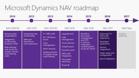Microsoft Dynamics NAV roadmap