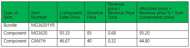 Allocated price calculation