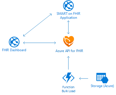 azure_api_for_fhir