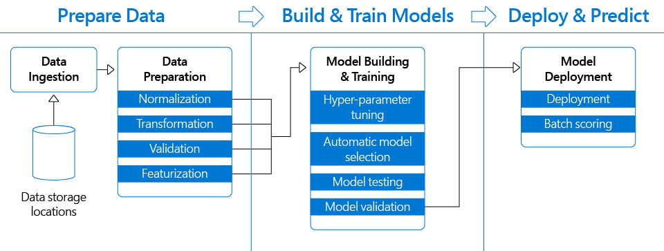 azure_machine_learning_pipeline