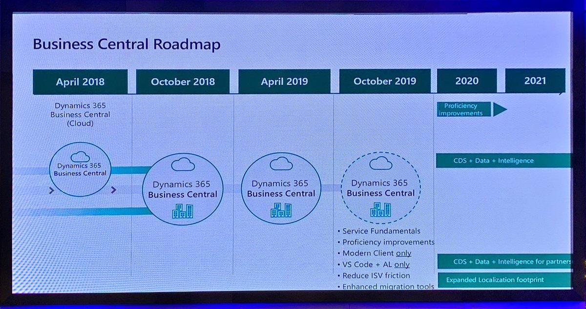 Microsoft Dynamics 365 Business Central Roadmap, April 2019