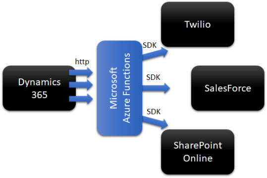 bridging_d365_to_external_systems_with_azure_functions