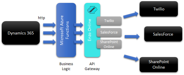 bridging_the_gap_to_external_systems_from_d365_with_api_gateway