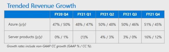 Microsoft Q4 2021 Cloud revenue trend