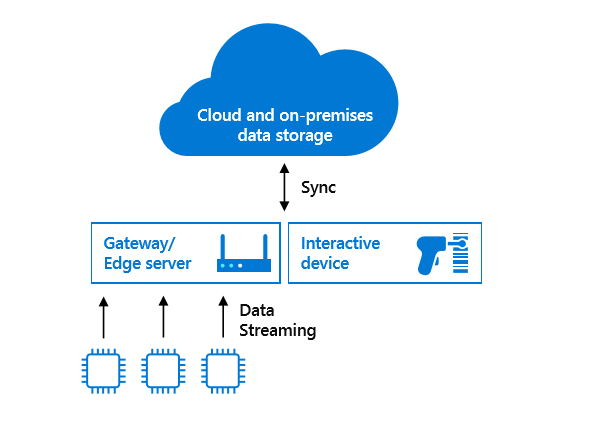cloud_data_streaming