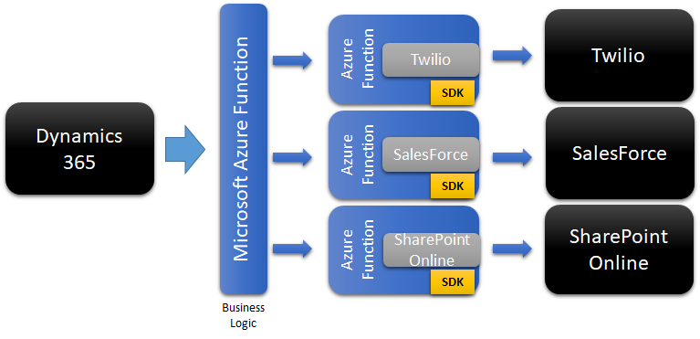 configure_d365_to_call_the_business_process_webhook