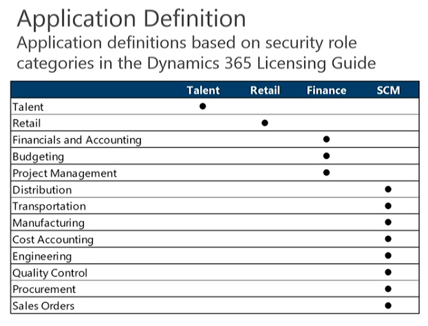 Microsoft Dynamics 365 Unified Operations Application Definition
