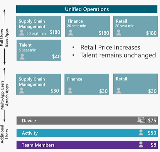 Microsoft Dynamics 365 Unified Operations pricing