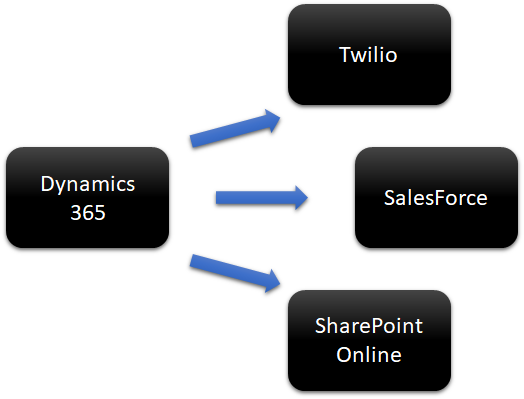 d365_connections_with_twilio-salesforce-sharepoint_online